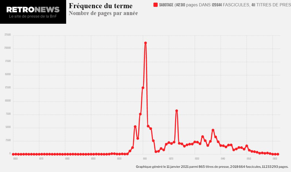 Fréquence du terme sabotage dans les corpus de la presse française hébergés sur le site Retronews.
