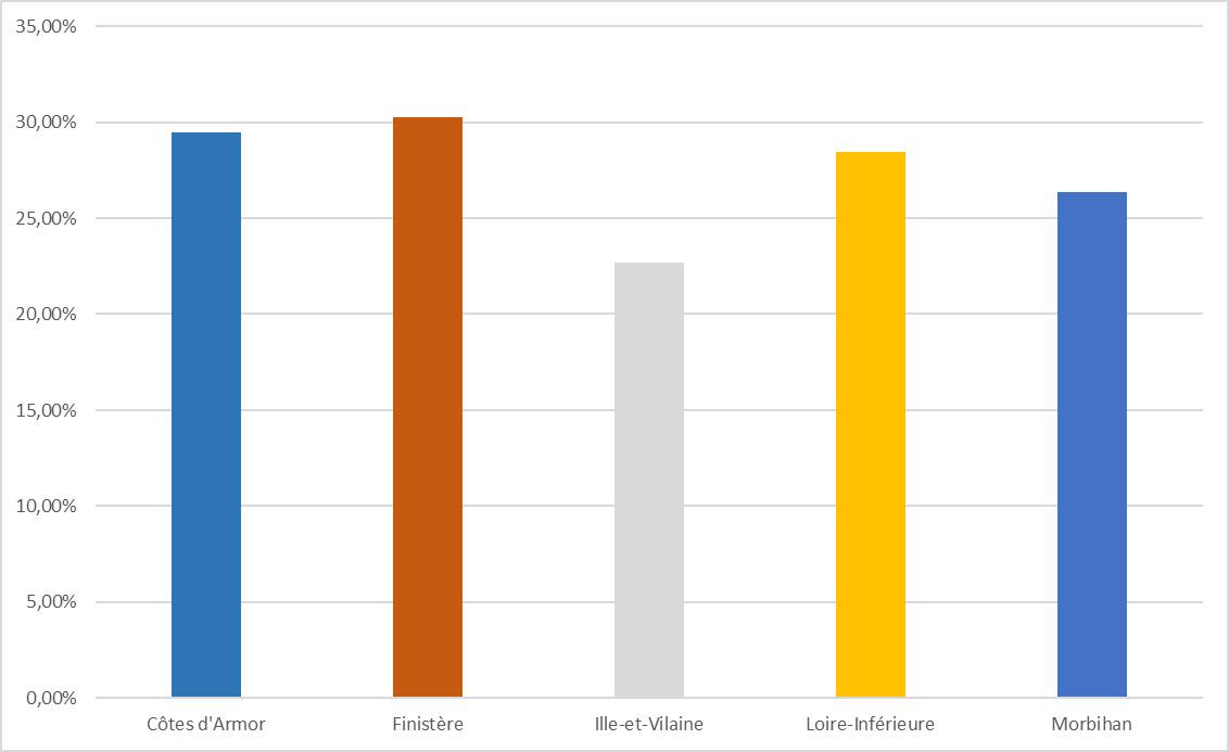 Moyennes d'abstention en Bretagne lors des élections législatives, 1876-1914. Données: leau des élections à la Chambre des députés pendant la onzième législature (26 avril et 10 mai 1914) dressé aux archives de la Chambre des députés, Paris, Imprimerie de la Chambre des députés, 1916.